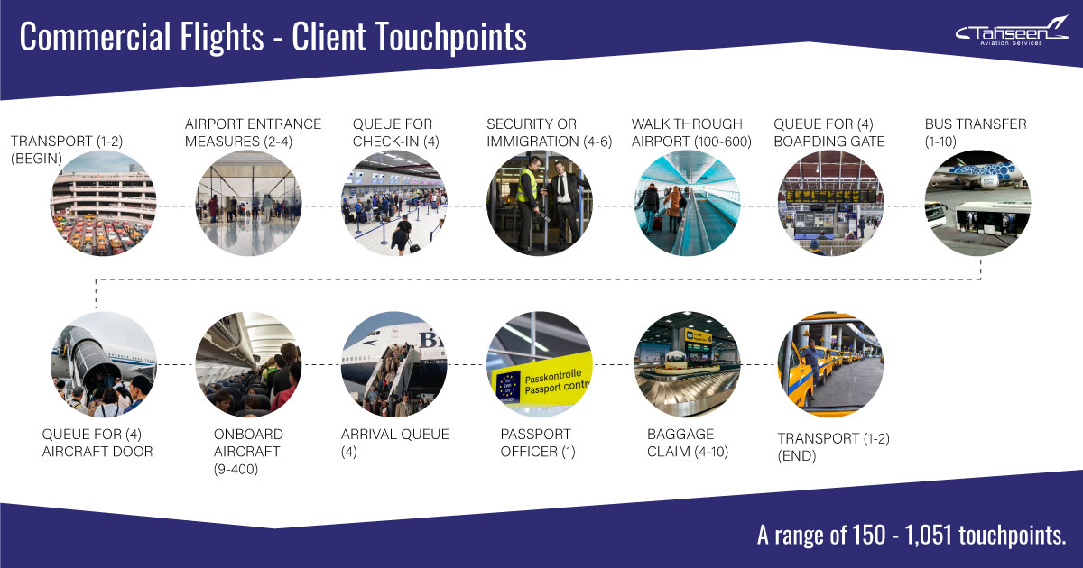 Commercial Flight Touchpoints
