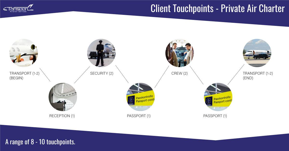 Private Air Charter Touchpoints
